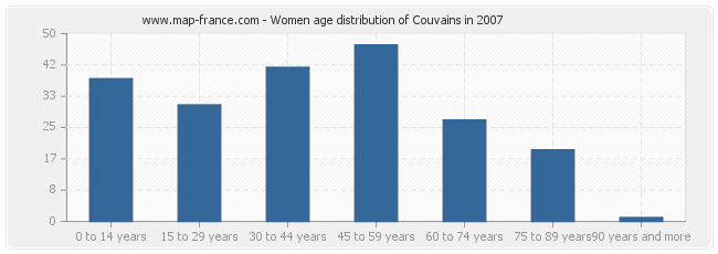 Women age distribution of Couvains in 2007
