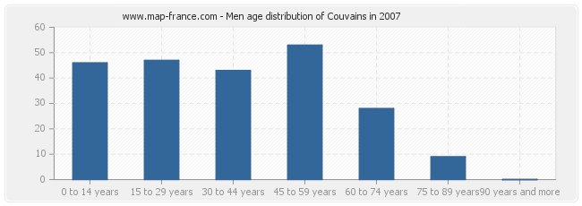 Men age distribution of Couvains in 2007