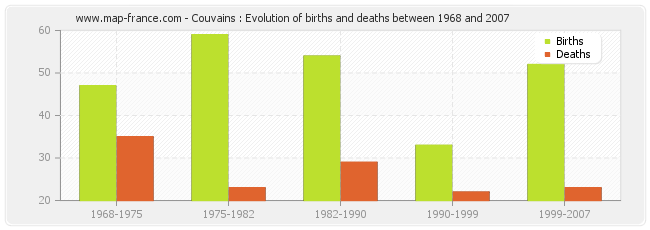 Couvains : Evolution of births and deaths between 1968 and 2007