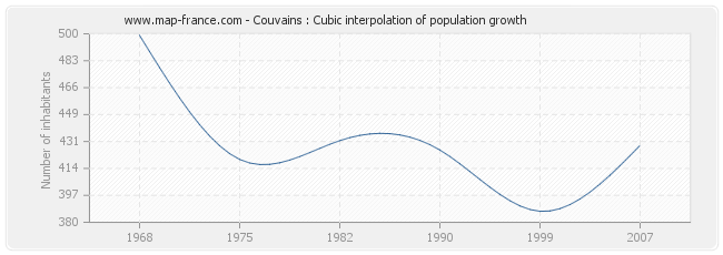 Couvains : Cubic interpolation of population growth
