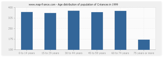 Age distribution of population of Créances in 1999