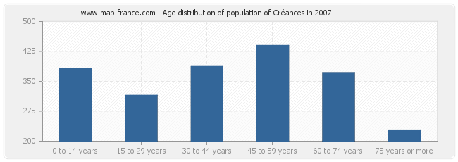 Age distribution of population of Créances in 2007
