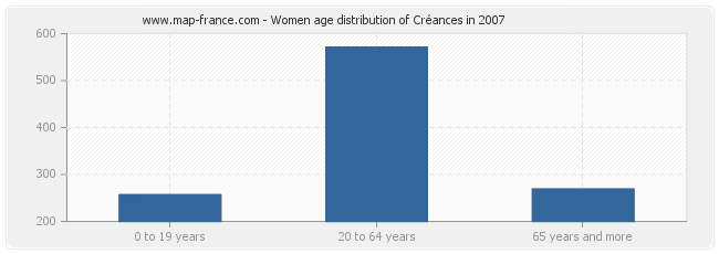 Women age distribution of Créances in 2007