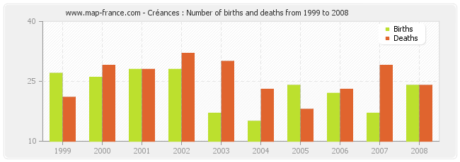 Créances : Number of births and deaths from 1999 to 2008