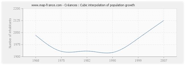 Créances : Cubic interpolation of population growth