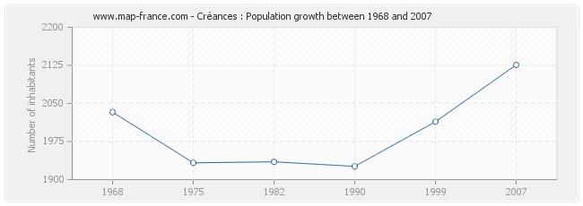 Population Créances
