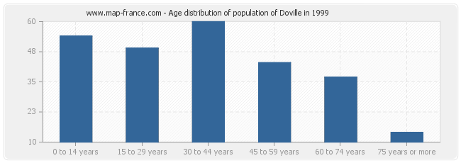 Age distribution of population of Doville in 1999