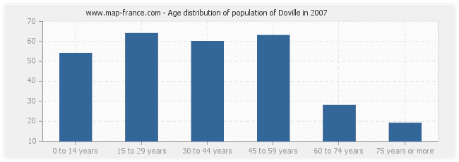 Age distribution of population of Doville in 2007