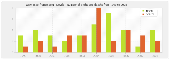 Doville : Number of births and deaths from 1999 to 2008