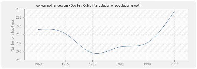 Doville : Cubic interpolation of population growth