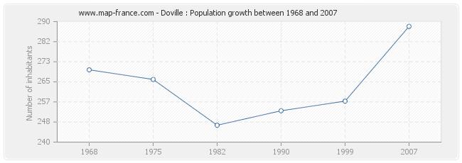 Population Doville