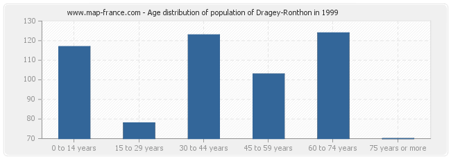 Age distribution of population of Dragey-Ronthon in 1999