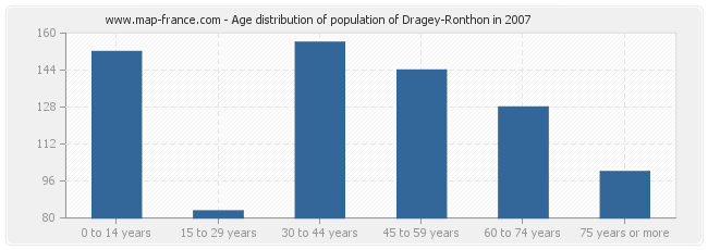 Age distribution of population of Dragey-Ronthon in 2007