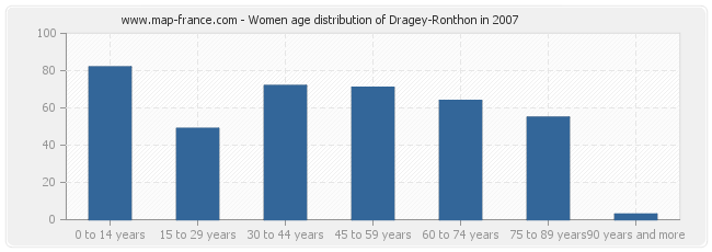 Women age distribution of Dragey-Ronthon in 2007