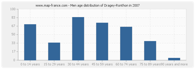 Men age distribution of Dragey-Ronthon in 2007