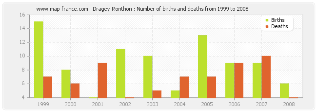 Dragey-Ronthon : Number of births and deaths from 1999 to 2008