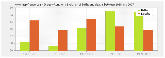 Dragey-Ronthon : Evolution of births and deaths between 1968 and 2007