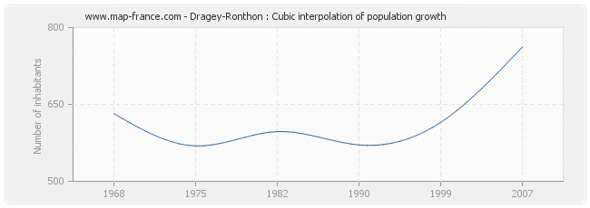 Dragey-Ronthon : Cubic interpolation of population growth