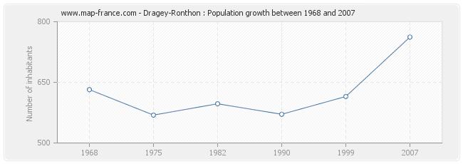 Population Dragey-Ronthon