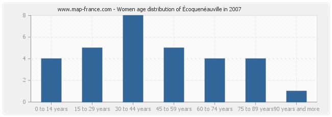 Women age distribution of Écoquenéauville in 2007