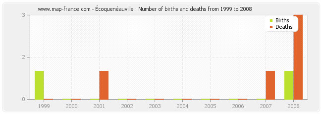 Écoquenéauville : Number of births and deaths from 1999 to 2008