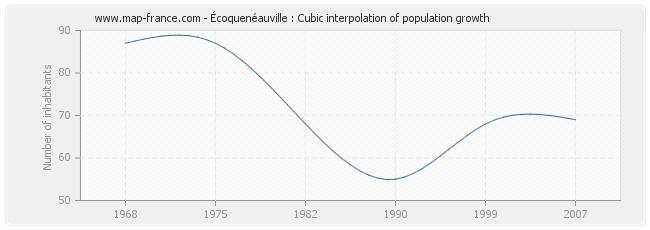 Écoquenéauville : Cubic interpolation of population growth