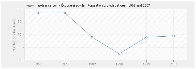 Population Écoquenéauville