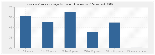 Age distribution of population of Fervaches in 1999