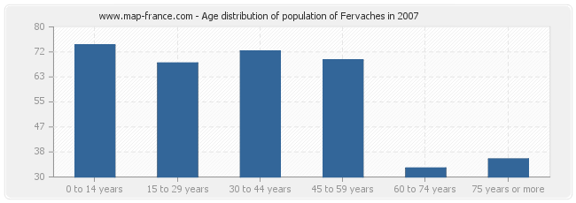 Age distribution of population of Fervaches in 2007
