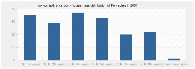 Women age distribution of Fervaches in 2007
