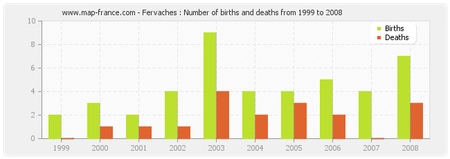 Fervaches : Number of births and deaths from 1999 to 2008