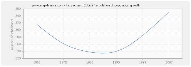 Fervaches : Cubic interpolation of population growth