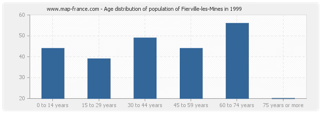 Age distribution of population of Fierville-les-Mines in 1999
