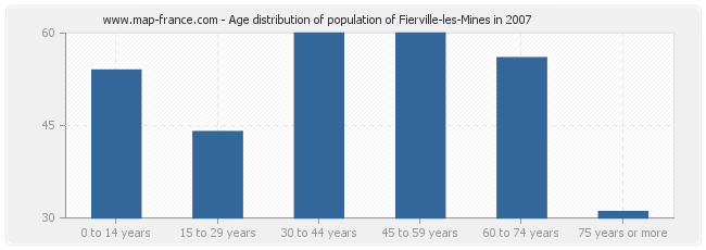 Age distribution of population of Fierville-les-Mines in 2007