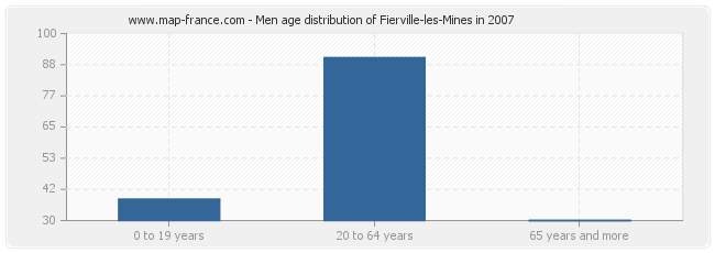 Men age distribution of Fierville-les-Mines in 2007