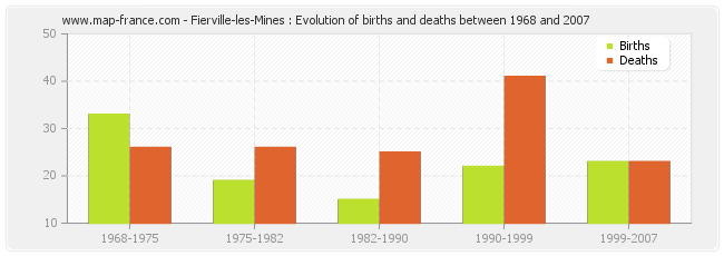 Fierville-les-Mines : Evolution of births and deaths between 1968 and 2007