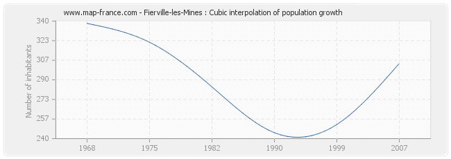 Fierville-les-Mines : Cubic interpolation of population growth