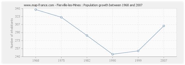 Population Fierville-les-Mines