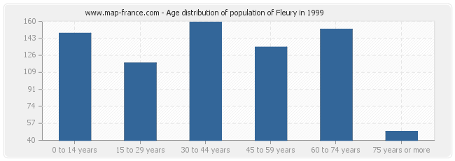Age distribution of population of Fleury in 1999