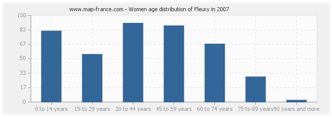 Women age distribution of Fleury in 2007