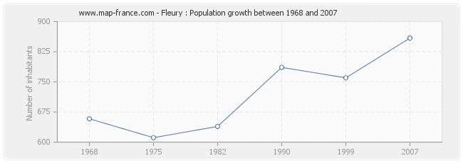 Population Fleury