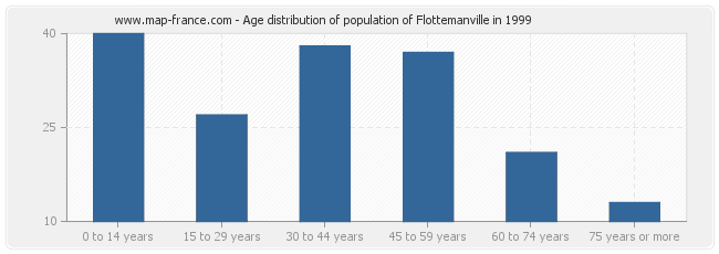 Age distribution of population of Flottemanville in 1999