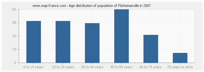 Age distribution of population of Flottemanville in 2007