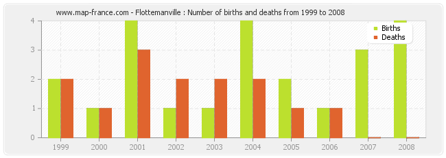 Flottemanville : Number of births and deaths from 1999 to 2008