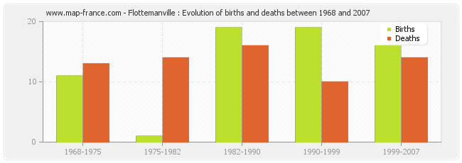 Flottemanville : Evolution of births and deaths between 1968 and 2007