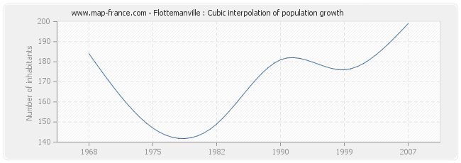 Flottemanville : Cubic interpolation of population growth