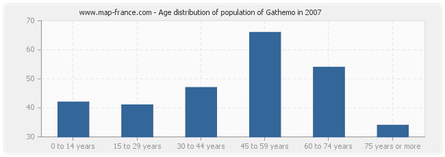 Age distribution of population of Gathemo in 2007