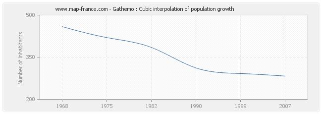 Gathemo : Cubic interpolation of population growth