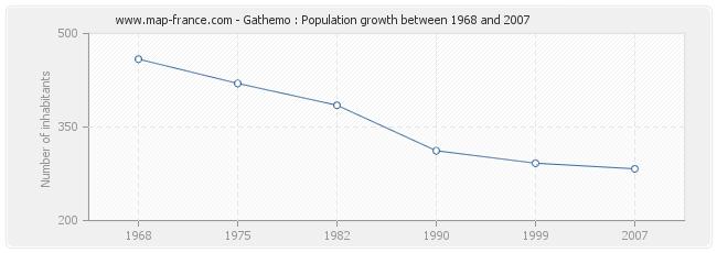 Population Gathemo