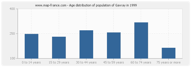 Age distribution of population of Gavray in 1999